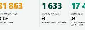 50 нови случая на коронавирус в Русе